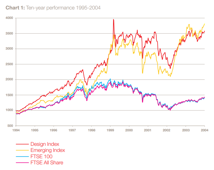 Graph depicting the performance of companies with different design indexes over a decade, between 1995 and 2004