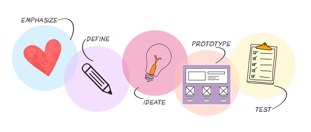 Image describing the design thinking process: emphasize, define, ideate, prototype, test